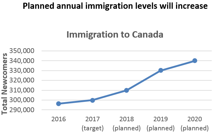 Multi Level Immigration to Canada